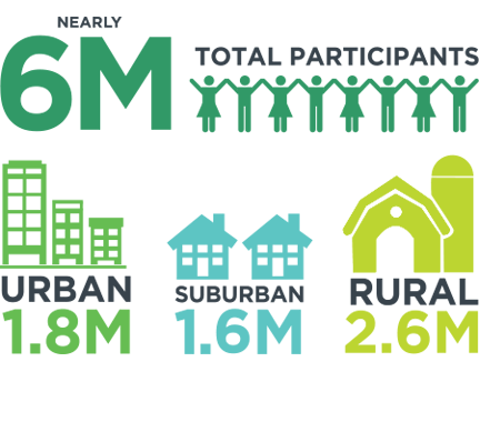 Nearly 6 million total participants in 4-H