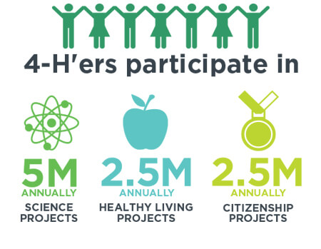 4-H'ers participate in 5 million science projects annually